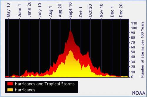 risques cyclones