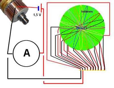 mesure enroulement induit moteur